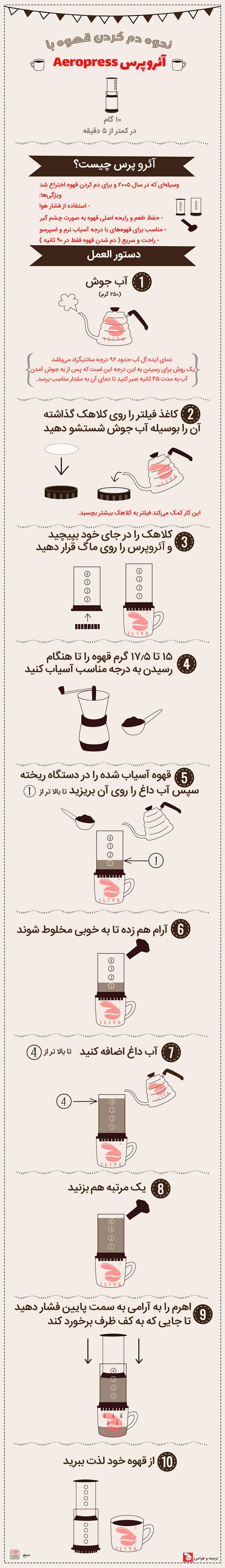 قهوه با آئروپرس