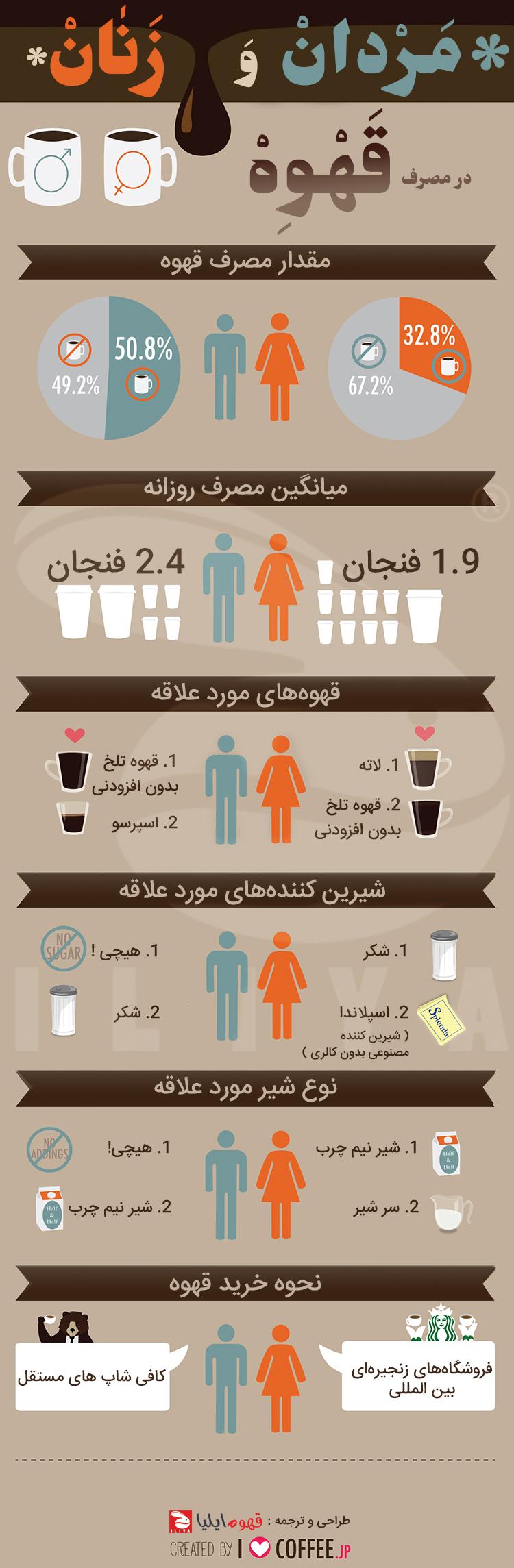مردان و زنان در مصرف قهوه