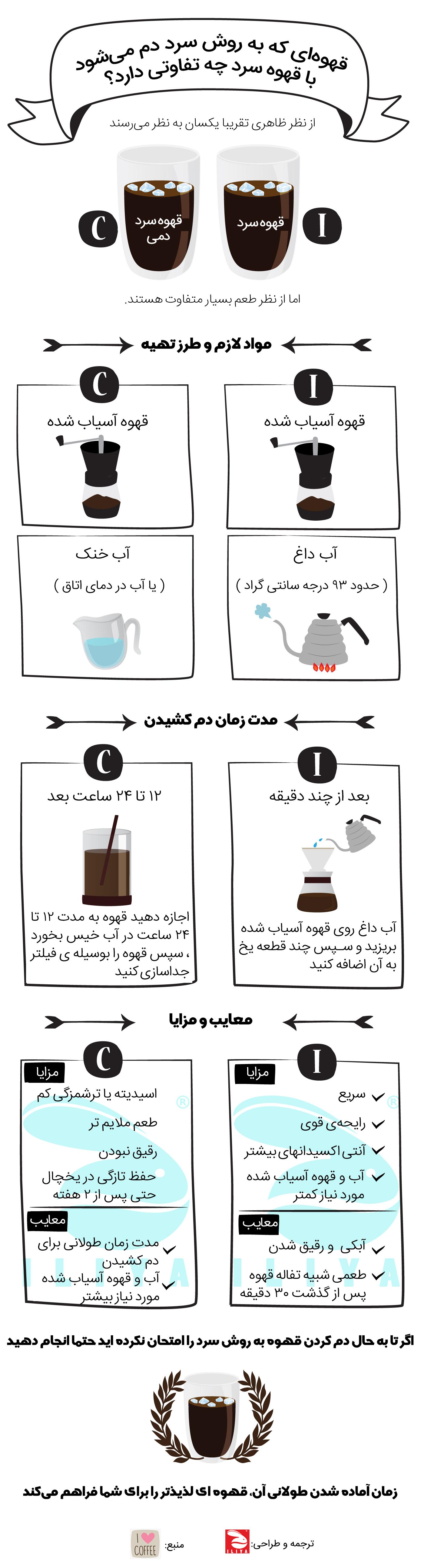 قهوه سرد قهوه دم سرد