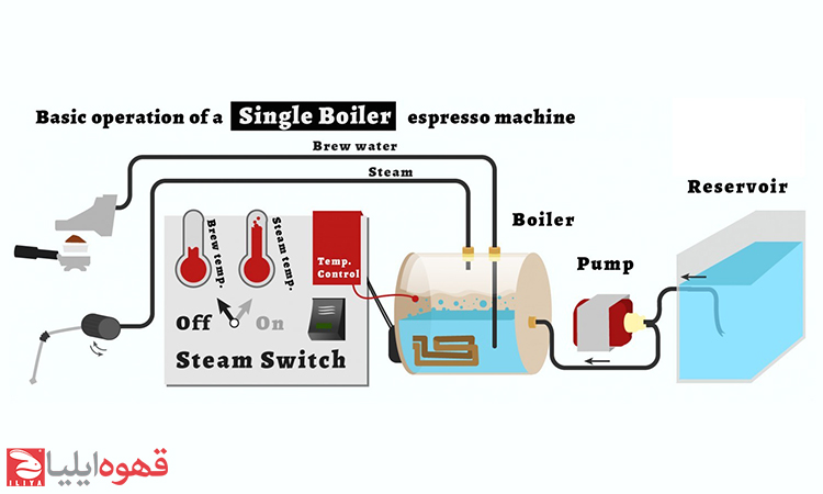 انواع بویلر در دستگاه اسپرسوساز